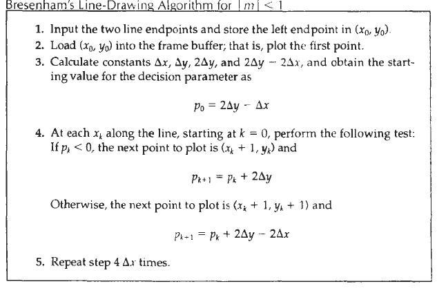 Line Draw Algorithm Bresenham 39 s Line Drawing